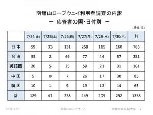 函館山ロープウェイ実態調査分析の概要 ページ 04
