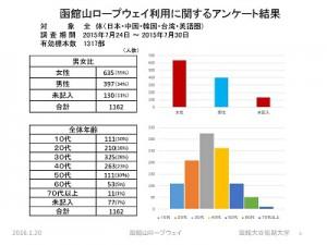 函館山ロープウェイ実態調査分析の概要 ページ 05
