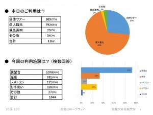 函館山ロープウェイ実態調査分析の概要 ページ 06