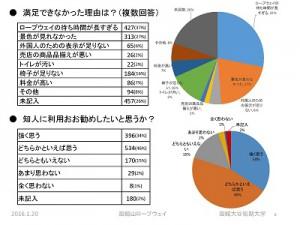 函館山ロープウェイ実態調査分析の概要 ページ 08