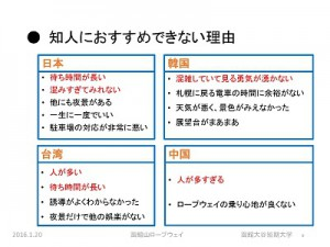 函館山ロープウェイ実態調査分析の概要 ページ 09